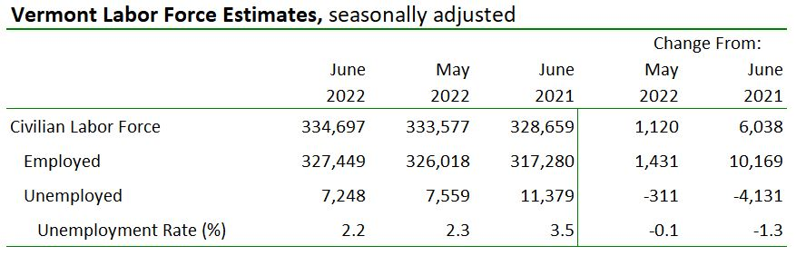 Labor Force Estimates, seasonally adjusted